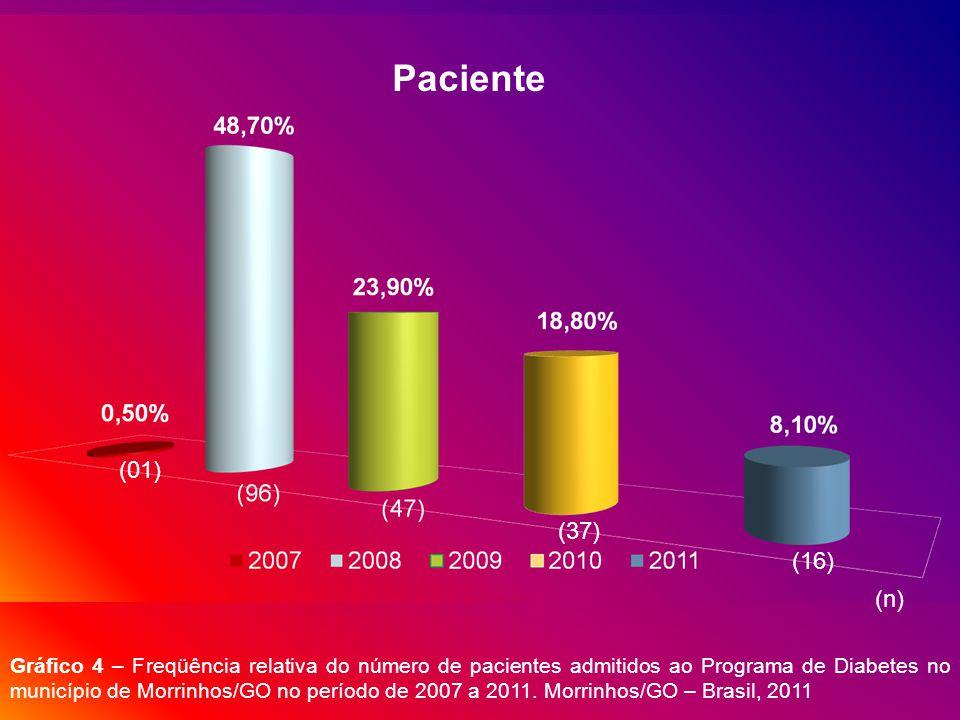 AnoPrevalência Marcadores Glicêmicos HbA1C (%)Glicose (mg/dL) 200811 a 12267 a 295 20097 a 8154 a 182 20107 a 8154 a 182 20118 a 9182 a 211 Tabela 3 – Prevalência dos marcadores glicêmicos (hemoglobina glicada (HbA1C) e taxa de glicose) e Tipo de Medicação verificados nos pacientes inclusos no Programa de Diabetes no município de Morrinhos/GO no período de 2007 a 2011.