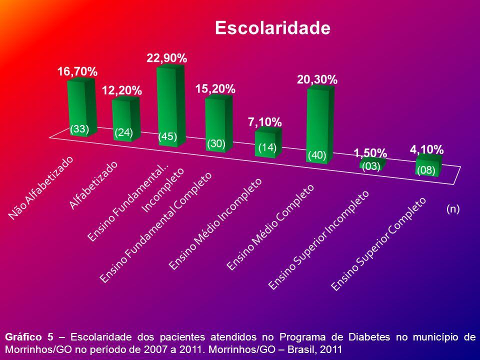 Gráfico 13 – Número de pacientes que continuam integrantes no Programa de Diabetes no município de Morrinhos/GO no período de 2007 a 2011.
