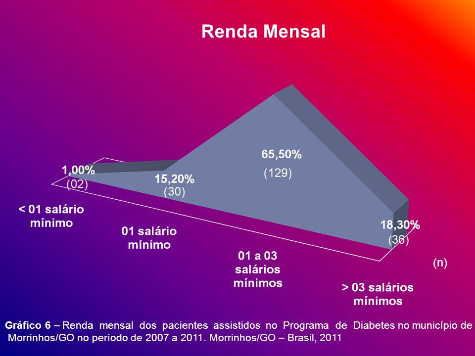 Gráfico 6 – Renda mensal dos pacientes assistidos no Programa de Diabetes no município de Morrinhos/GO no período de 2007 a 2011.