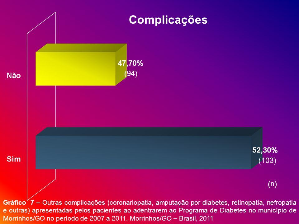(94) Complicações Gráfico 7 – Outras complicações (coronariopatia, amputação por diabetes, retinopatia, nefropatia e outras) apresentadas pelos pacientes ao adentrarem ao Programa de Diabetes no município de Morrinhos/GO no período de 2007 a 2011.