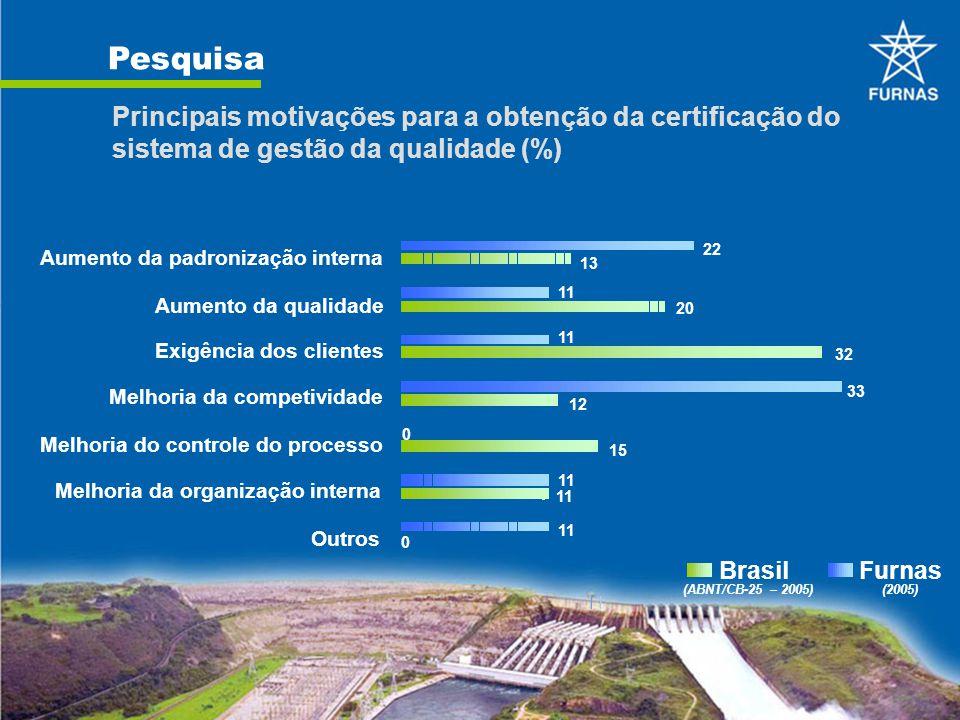 Pesquisa Principais motivações para a obtenção da certificação do sistema de gestão da qualidade (%) 13 22 20 32 12 15 11 0 0 33 11 Outros Melhoria da