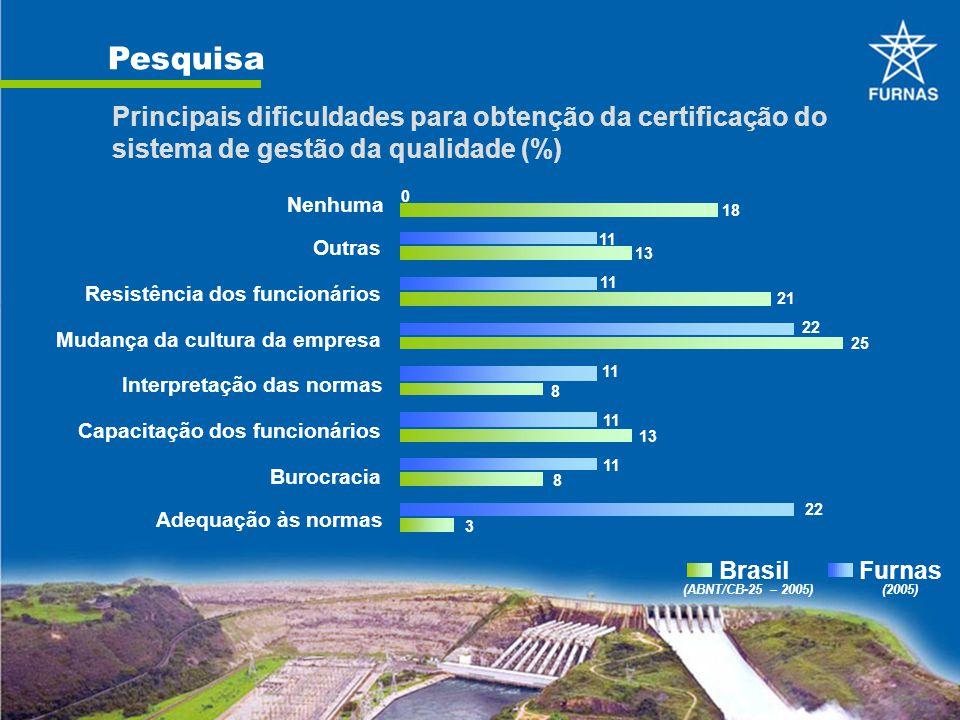 Pesquisa Principais dificuldades para obtenção da certificação do sistema de gestão da qualidade (%) 18 13 21 25 8 13 8 3 11 22 11 22 0 Adequação às n