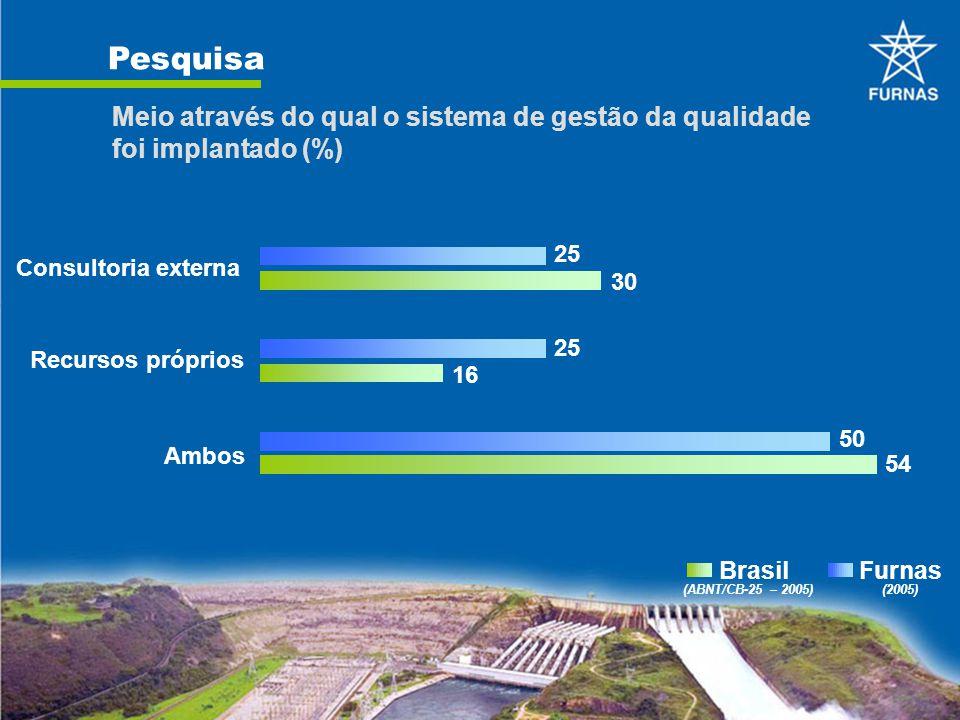 Pesquisa Meio através do qual o sistema de gestão da qualidade foi implantado (%) 54 16 30 50 25 Ambos Recursos próprios Consultoria externa BrasilFur