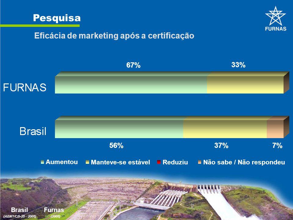 Pesquisa Eficácia de marketing após a certificação BrasilFurnas (ABNT/CB-25 – 2005)(2005) 67% 33% 37%56%7% Aumentou Manteve-se estávelReduziuNão sabe