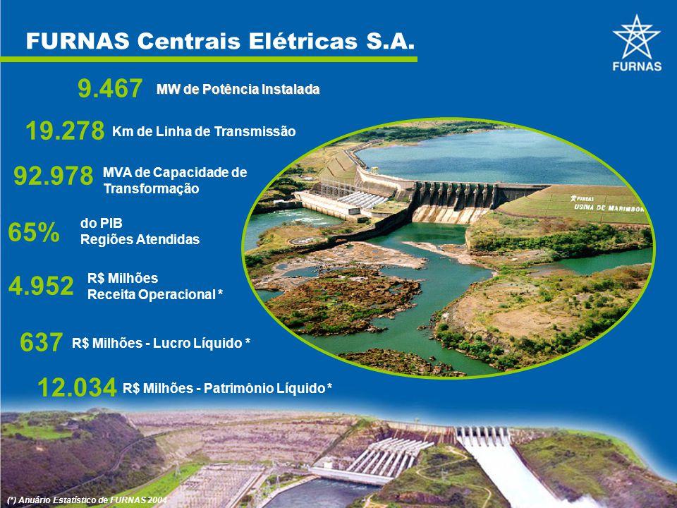 FURNAS Centrais Elétricas S.A. 9.467 MW de Potência Instalada 19.278 Km de Linha de Transmissão 92.978 MVA de Capacidade de Transformação 4.952 R$ Mil