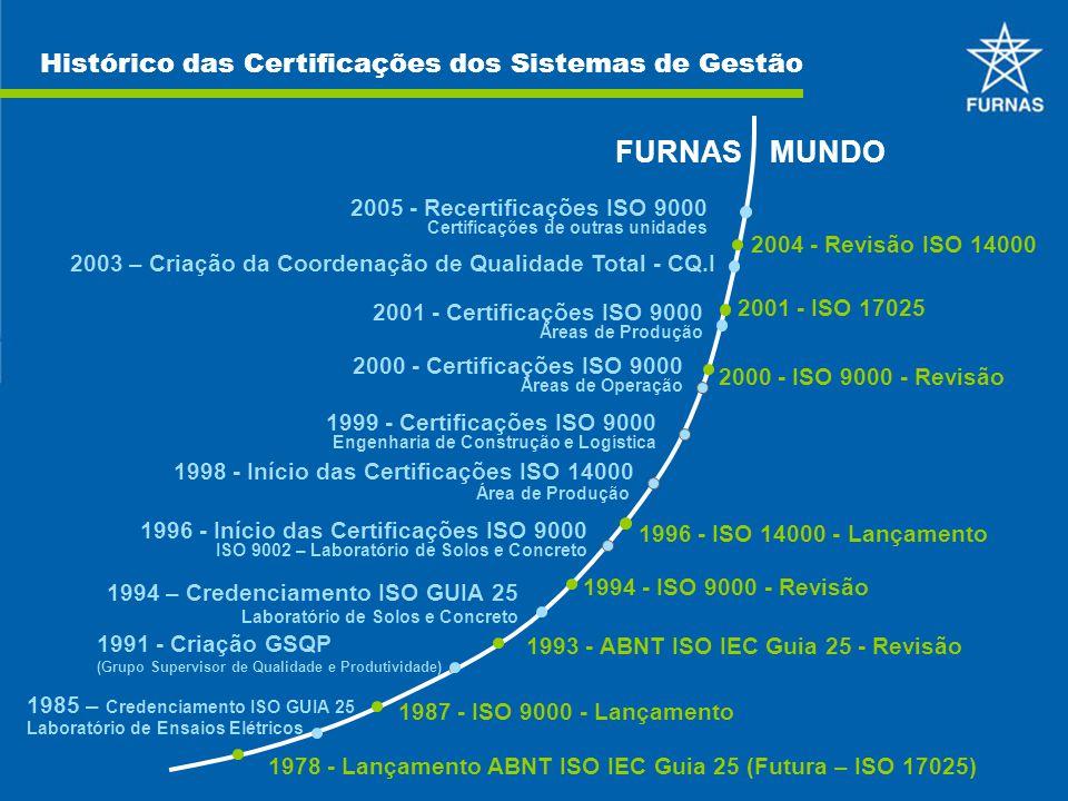 Histórico das Certificações dos Sistemas de Gestão FURNASMUNDO 1998 - Início das Certificações ISO 14000 Área de Produção 1996 - Início das Certificaç