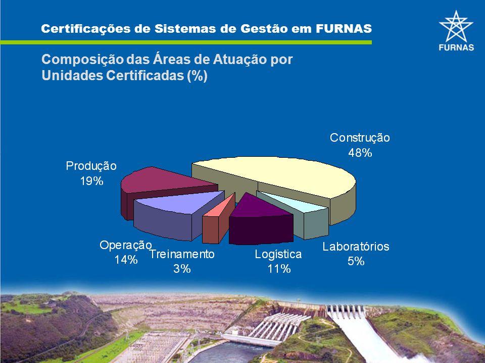 Composição das Áreas de Atuação por Unidades Certificadas (%) Certificações de Sistemas de Gestão em FURNAS