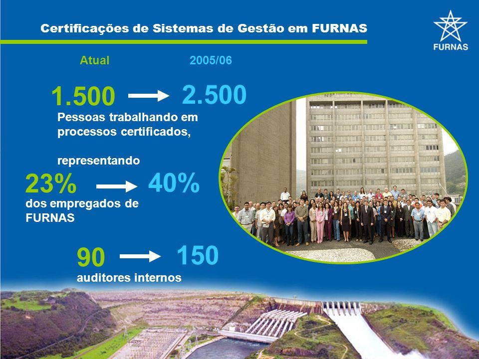 23% 40% dos empregados de FURNAS 90 150 auditores internos 1.500 Pessoas trabalhando em processos certificados, representando 2.500 Atual2005/06 Certi