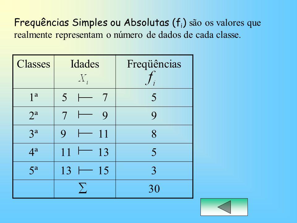 ClassesIdades Freqüências 1ª5 75 2ª7 99 3ª9 118 4ª11 135 5ª13 153 30 Frequências Simples ou Absolutas (f i ) são os valores que realmente representam