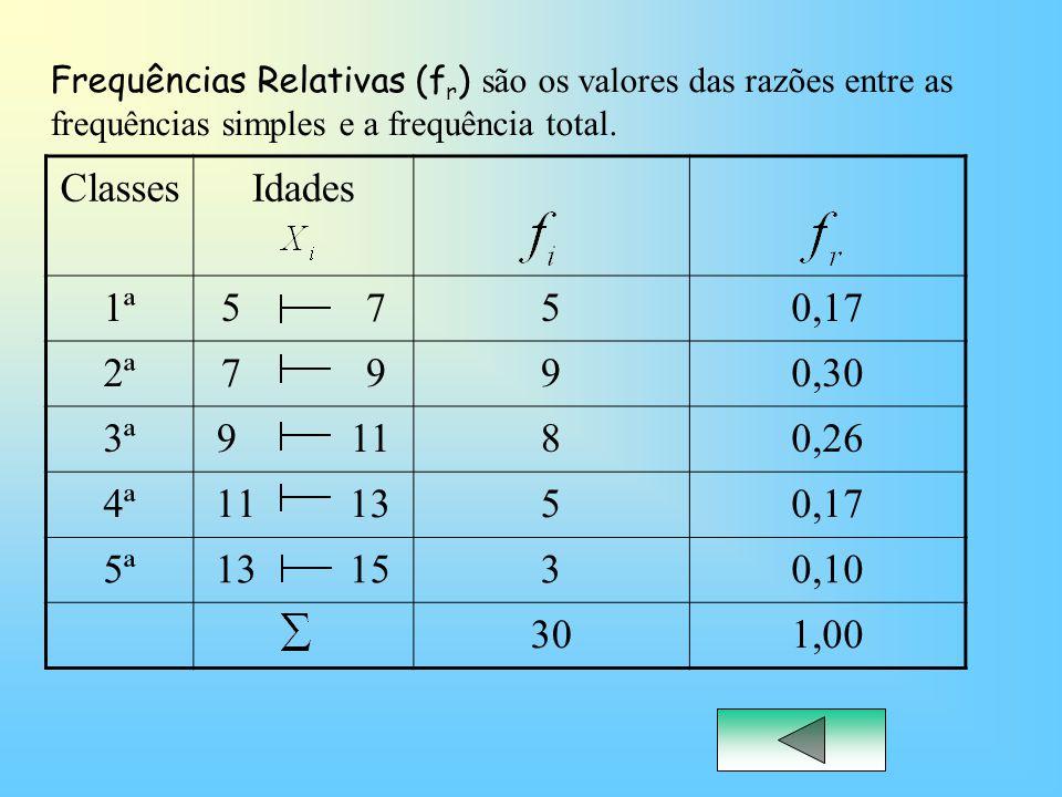 ClassesIdades 1ª5 750,17 2ª7 990,30 3ª9 1180,26 4ª11 1350,17 5ª13 1530,10 301,00 Frequências Relativas (f r ) são os valores das razões entre as frequ