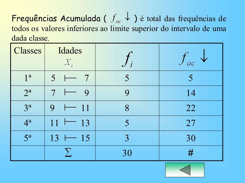 ClassesIdades 1ª5 755 2ª7 9914 3ª9 11822 4ª11 13527 5ª13 15330 # Frequências Acumulada ( ) é total das frequências de todos os valores inferiores ao l