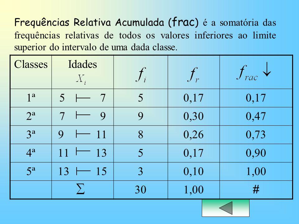 ClassesIdades 1ª5 750,17 2ª7 990,300,47 3ª9 1180,260,73 4ª11 1350,170,90 5ª13 1530,101,00 301,00 # Frequências Relativa Acumulada ( frac ) é a somatór