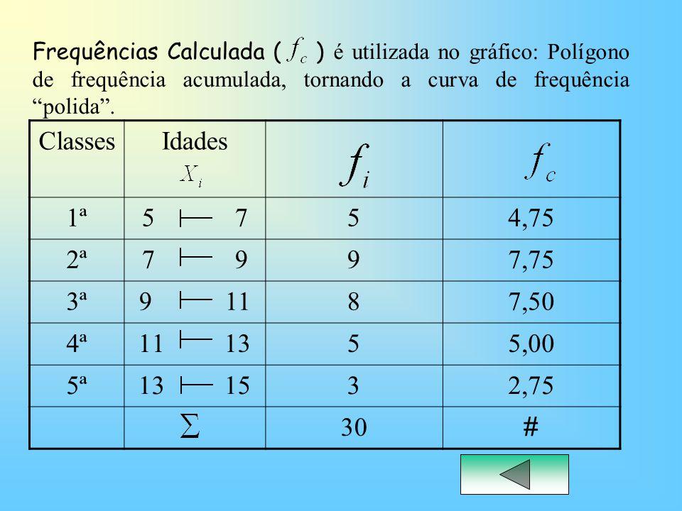 ClassesIdades 1ª5 754,75 2ª7 997,75 3ª9 1187,50 4ª11 1355,00 5ª13 1532,75 30 # Frequências Calculada ( ) é utilizada no gráfico: Polígono de frequênci