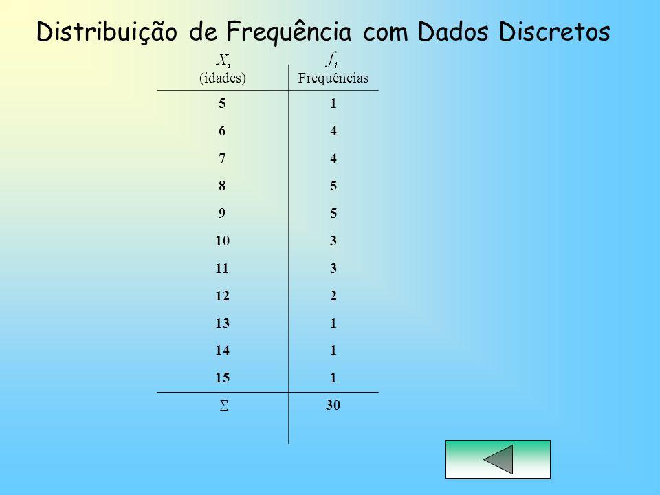Distribuição de Frequência com Dados Contínuos Essa distribuição é feita por classes, e vamos utilizar a Fórmula empírica de STRUGES para determinação do Intervalo de Classes.