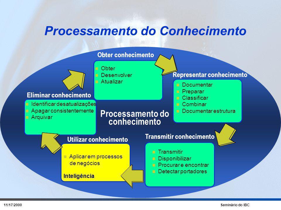 11/17/2000 Seminário do IBC A Ampliação do Capital Intelectual em IN Capital Humano Processos Infra-estrutura