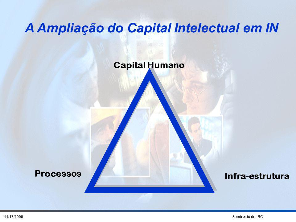 11/17/2000 Seminário do IBC A Ampliação do Capital Intelectual em IN Capital Humano Processos Infra-estrutura