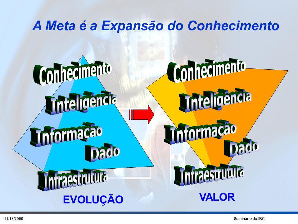 11/17/2000 Seminário do IBC Porque Falha .