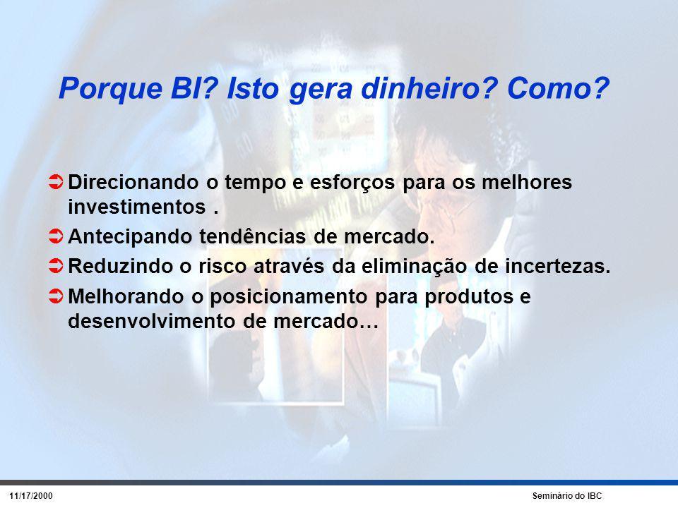 11/17/2000 Seminário do IBC Áreas de Cobertura de IN I Mercado Cliente Análises p/ Indústria Competidor Financeira Regulam.