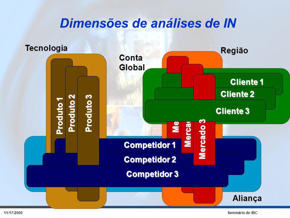 11/17/2000 Seminário do IBC O Processo de IN Fatos/ Rumores Solicitação Solicitações Gerais de IN Disparadores AMBIENTE / PRIORIZAÇÃO Empresa / Priorização O que .