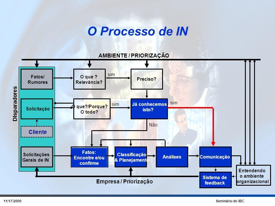 11/17/2000 Seminário do IBC Ciclo dos Projetos Avaliação de cenários e tendências que permitam antecipar a necessidade do mercado.