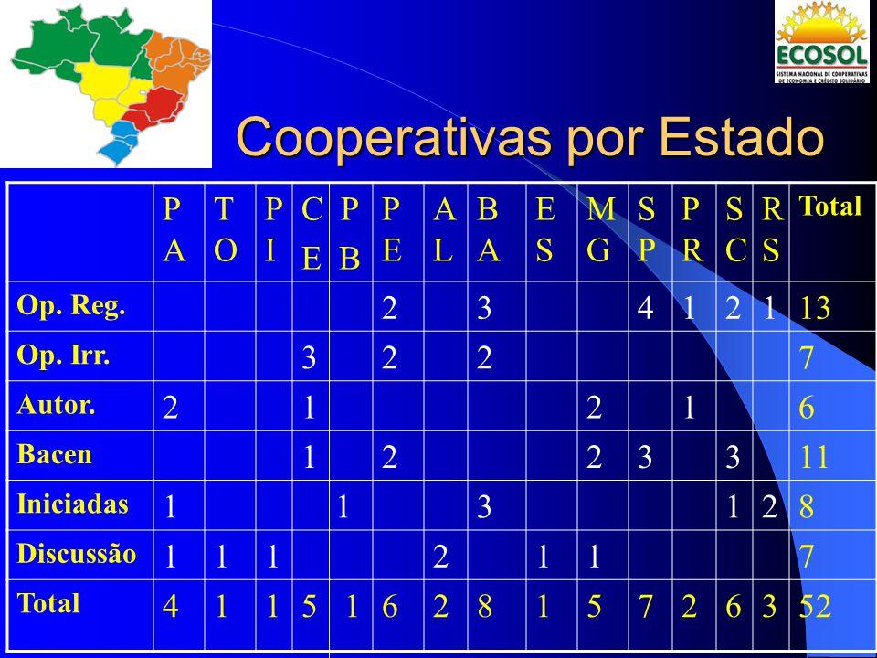 Cooperativas por Estado PAPA TOTO PIPI C P E B PEPE ALAL BABA ESES MGMG SPSP PRPR SCSC RSRS Total Op. Reg. 23412113 Op. Irr. 3227 Autor. 21216 Bacen 1