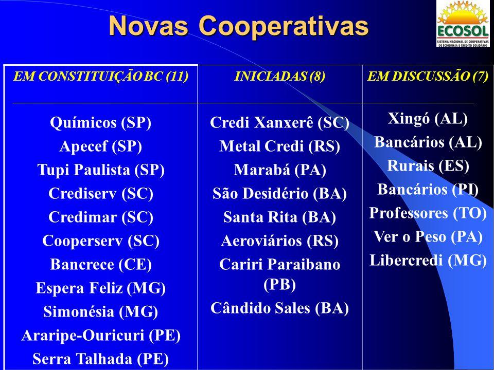 Novas Cooperativas EM CONSTITUIÇÃO BC (11) Químicos (SP) Apecef (SP) Tupi Paulista (SP) Crediserv (SC) Credimar (SC) Cooperserv (SC) Bancrece (CE) Esp