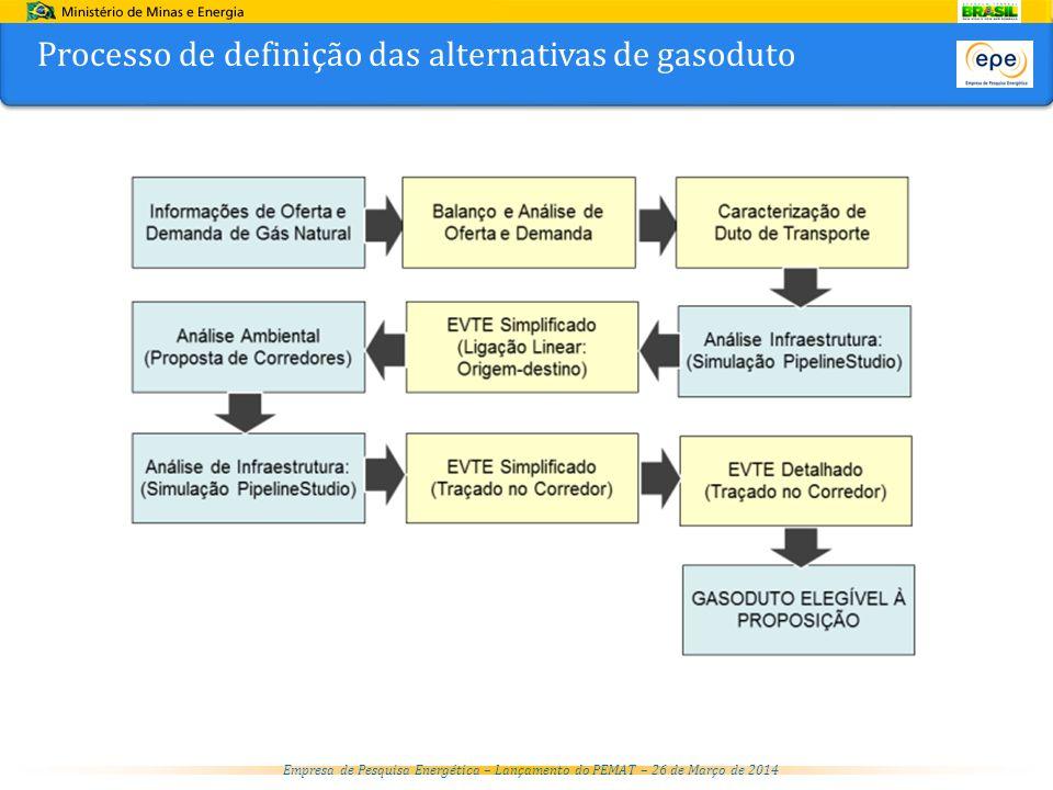 Empresa de Pesquisa Energética – Lançamento do PEMAT – 26 de Março de 2014 Gasodutos não elegíveis à proposição no ciclo do PEMAT 2022 Gasodutos não elegíveis à proposição no ciclo do PEMAT 2022 Oferta baseada em Recursos Contingentes (RC) e/ou Não Descobertos (RND)