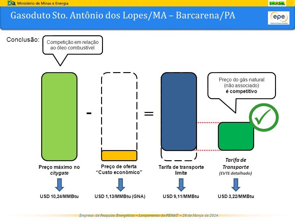 Empresa de Pesquisa Energética – Lançamento do PEMAT – 26 de Março de 2014 Conclusão: USD 10,24/MMBtu USD 1,13/MMBtu (GNA) USD 9,11/MMBtu - = Preço máximo no citygate Preço de oferta Custo econômico Tarifa de transporte limite Tarifa de Transporte (EVTE detalhado) USD 3,22/MMBtu Gasoduto Sto.
