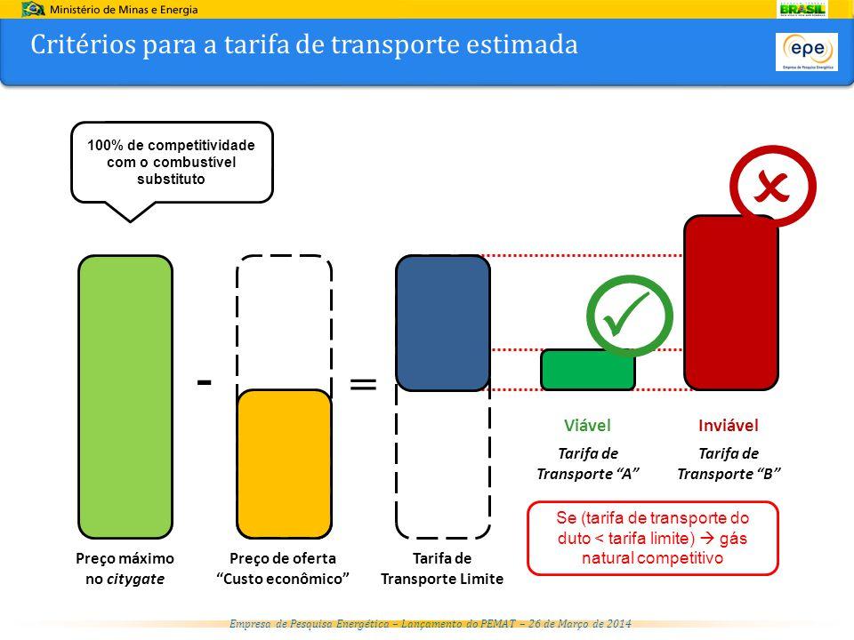 Empresa de Pesquisa Energética – Lançamento do PEMAT – 26 de Março de 2014 Critérios para a tarifa de transporte estimada - = Viável Inviável Preço máximo no citygate Preço de oferta Custo econômico Tarifa de Transporte Limite Tarifa de Transporte A Tarifa de Transporte B   100% de competitividade com o combustível substituto Se (tarifa de transporte do duto < tarifa limite)  gás natural competitivo