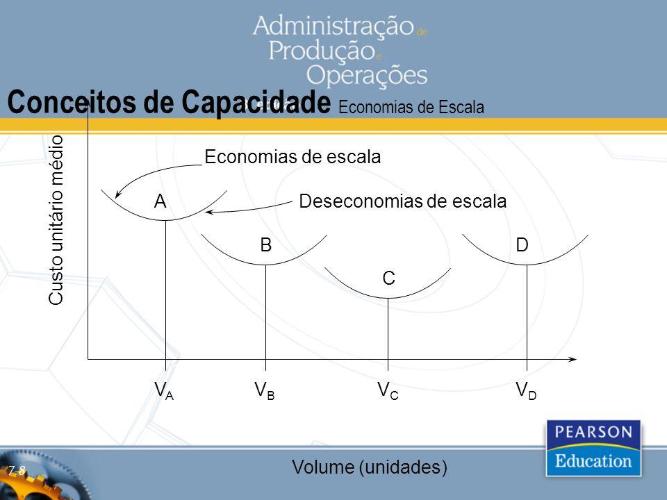 Conceitos de Capacidade Economias de Escala Custo unitário médio Volume (unidades) Economias de escala Deseconomias de escalaA B C D VAVA VBVB VCVC VD