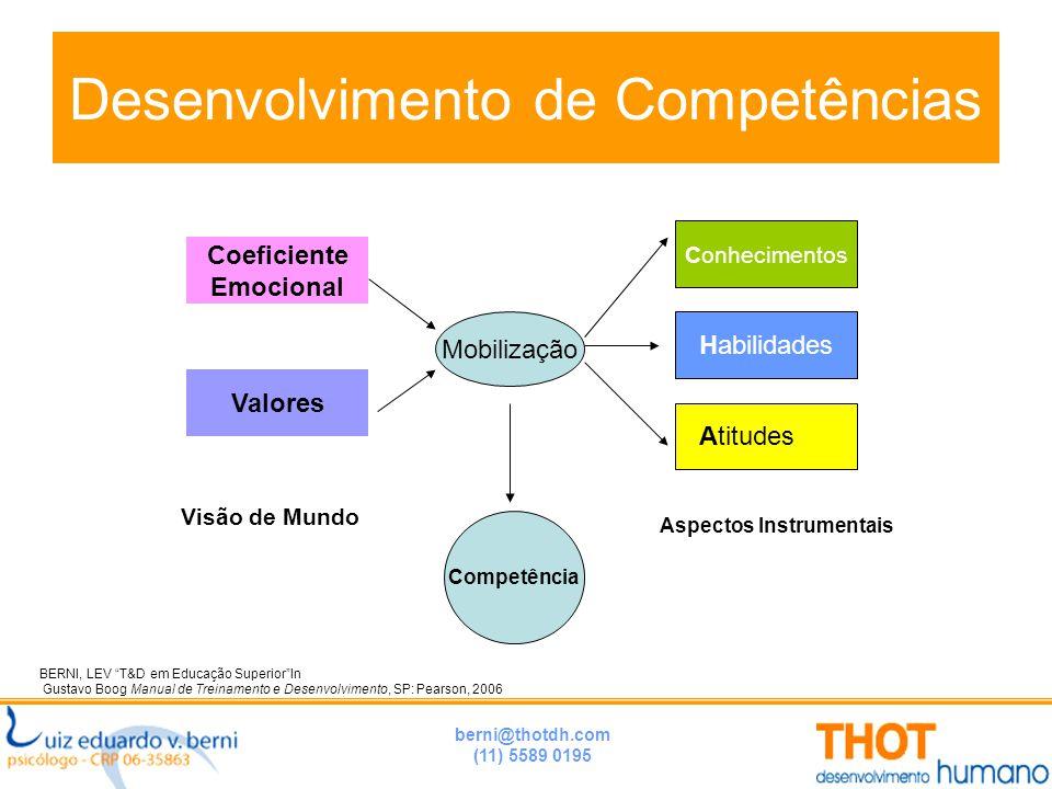 """berni@thotdh.com (11) 5589 0195 Desenvolvimento de Competências BERNI, LEV """"T&D em Educação Superior""""In Gustavo Boog Manual de Treinamento e Desenvolv"""