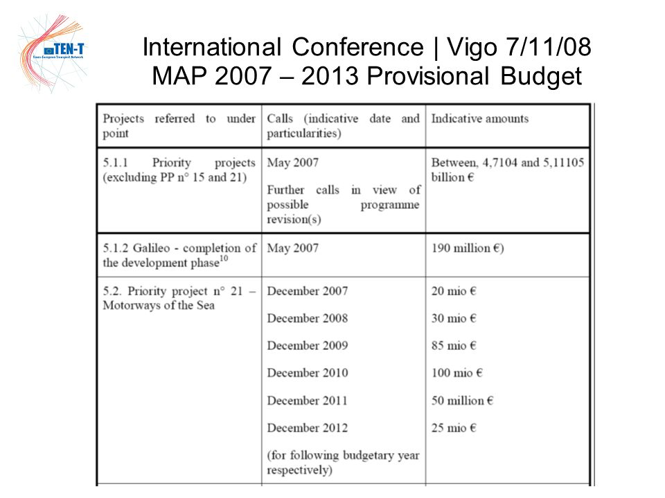 International Conference | Vigo 7/11/08 MAP 2007 – 2013 Provisional Budget