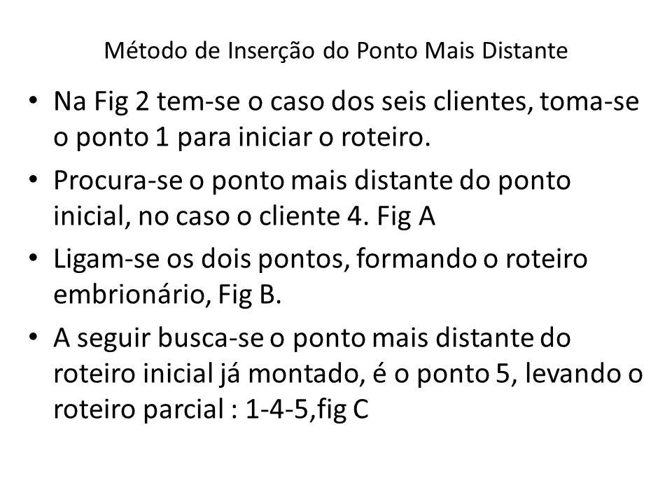 Método de Inserção do Ponto Mais Distante Na Fig 2 tem-se o caso dos seis clientes, toma-se o ponto 1 para iniciar o roteiro. Procura-se o ponto mais