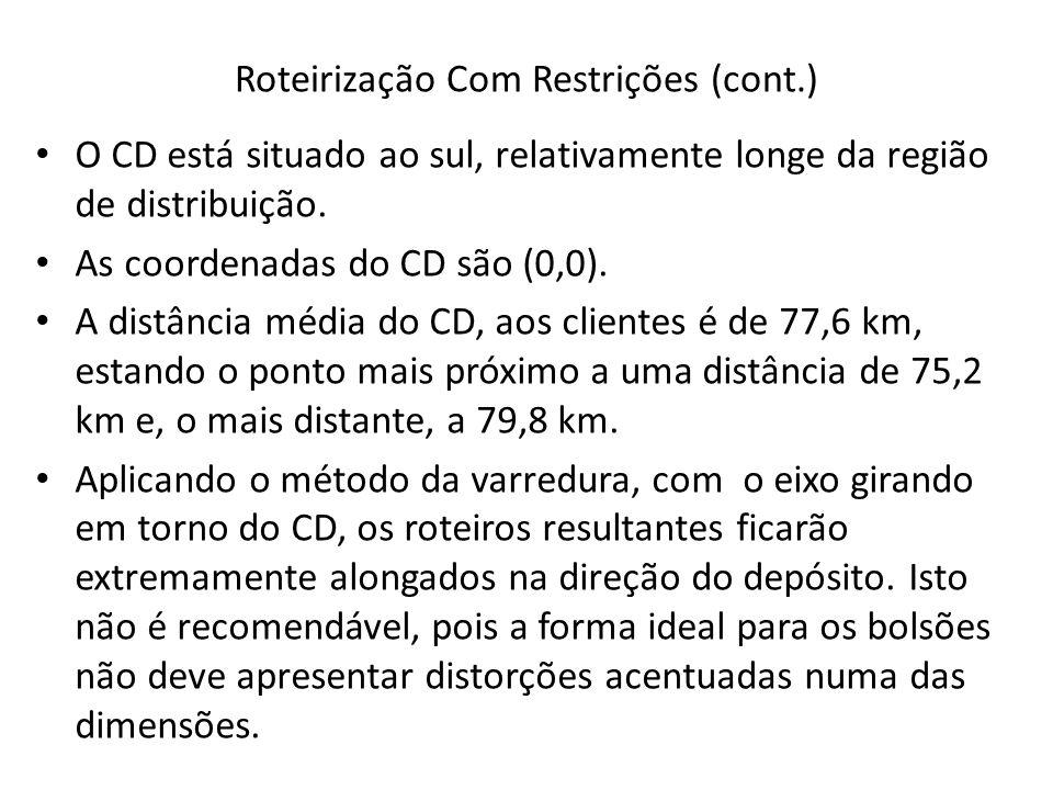 Roteirização Com Restrições (cont.) O CD está situado ao sul, relativamente longe da região de distribuição. As coordenadas do CD são (0,0). A distânc