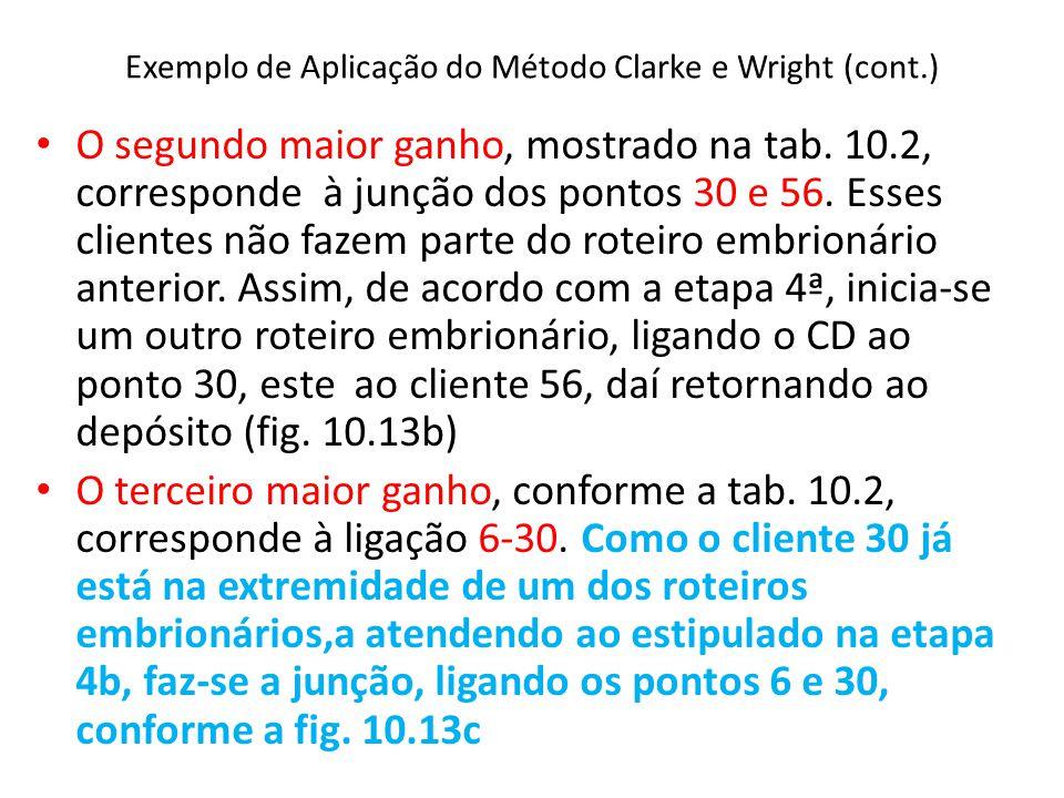 Exemplo de Aplicação do Método Clarke e Wright (cont.) O segundo maior ganho, mostrado na tab. 10.2, corresponde à junção dos pontos 30 e 56. Esses cl