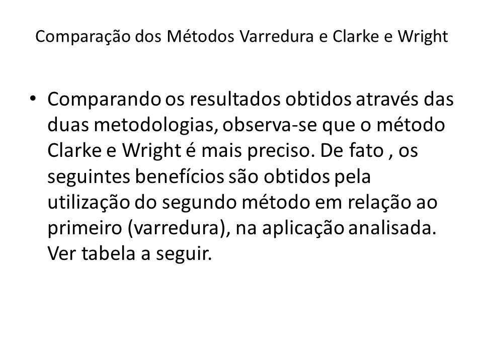 Comparação dos Métodos Varredura e Clarke e Wright Comparando os resultados obtidos através das duas metodologias, observa-se que o método Clarke e Wr