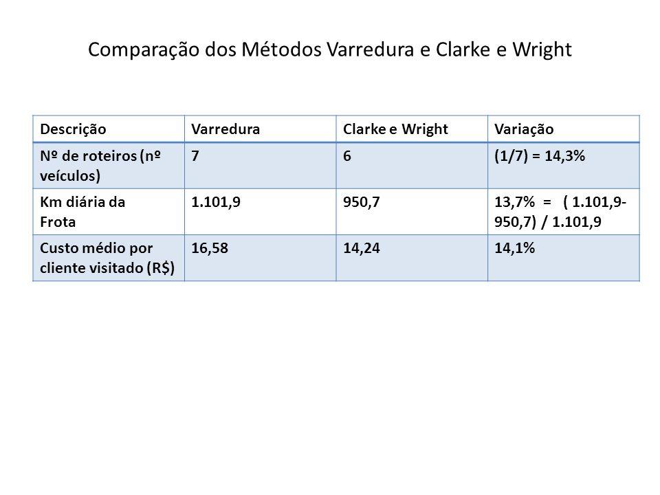 Comparação dos Métodos Varredura e Clarke e Wright DescriçãoVarreduraClarke e WrightVariação Nº de roteiros (nº veículos) 76(1/7) = 14,3% Km diária da