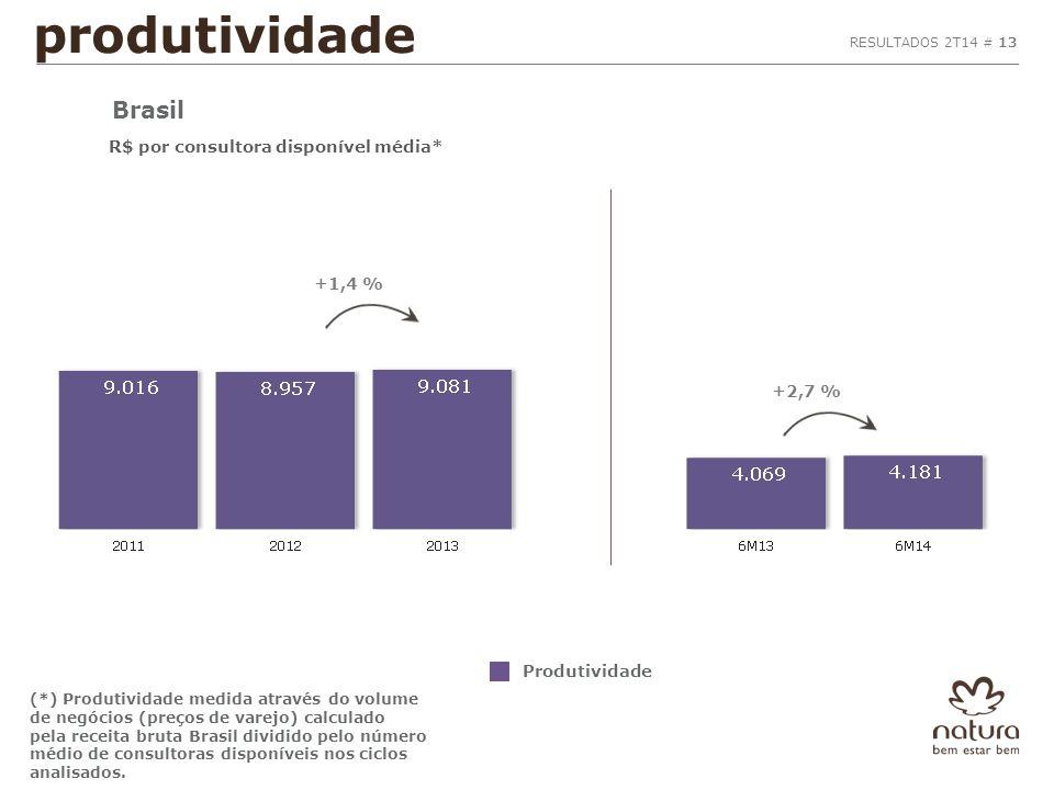 (*) Produtividade medida através do volume de negócios (preços de varejo) calculado pela receita bruta Brasil dividido pelo número médio de consultoras disponíveis nos ciclos analisados.