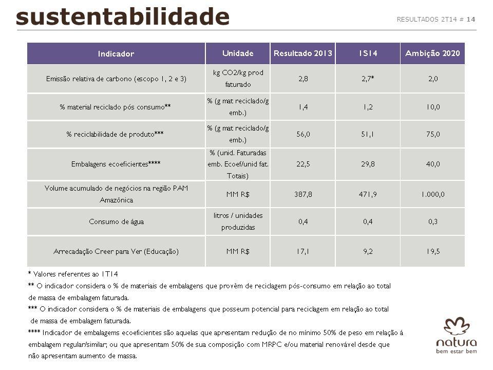 RESULTADOS 3T12 # 18 sustentabilidade RESULTADOS 2T14 # 14