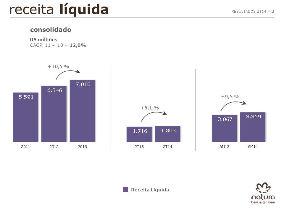 RESULTADOS 2T14 # 2 receita líquida consolidado R$ milhões CAGR '11 – '13 = 12,0% +10,5 % Receita Líquida +9,5 % +5,1 %