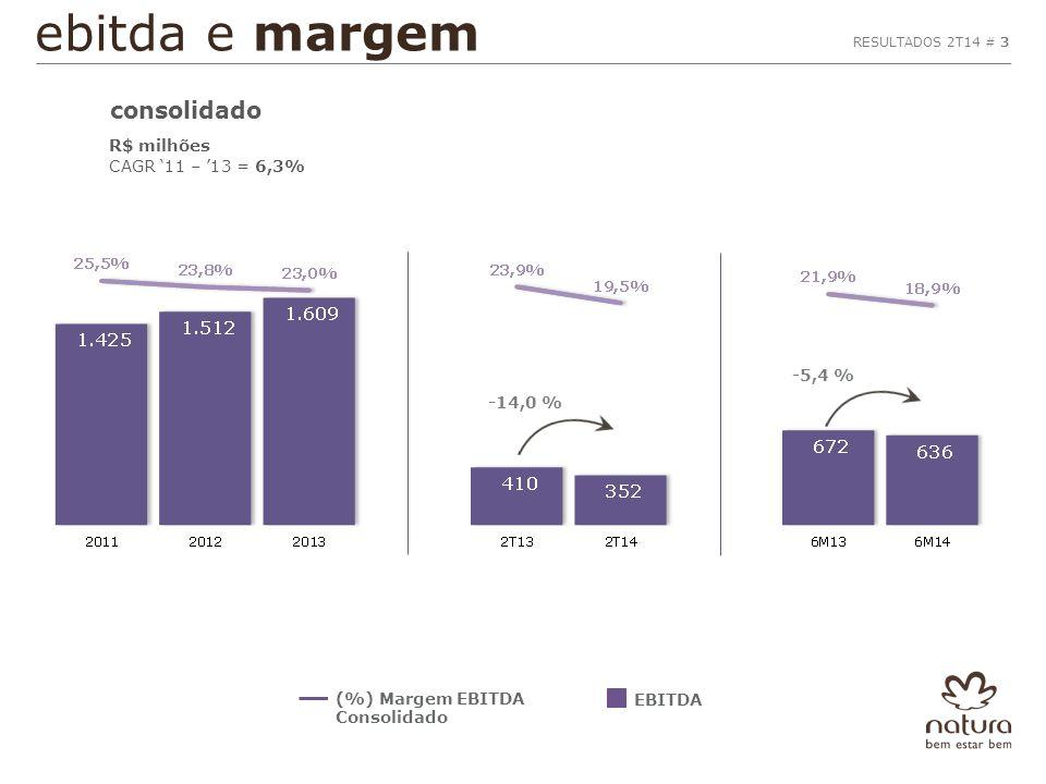 ebitda e margem R$ milhões CAGR '11 – '13 = 6,3% EBITDA (%) Margem EBITDA Consolidado RESULTADOS 2T14 # 3 consolidado -5,4 % -14,0 %