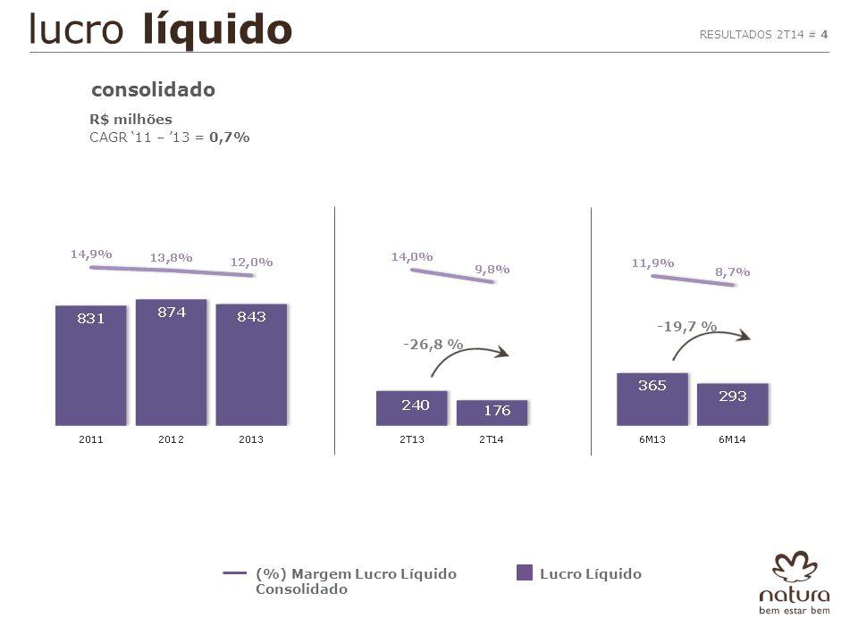 lucro líquido R$ milhões CAGR '11 – '13 = 0,7% Lucro Líquido(%) Margem Lucro Líquido Consolidado RESULTADOS 2T14 # 4 consolidado -19,7 % -26,8 %