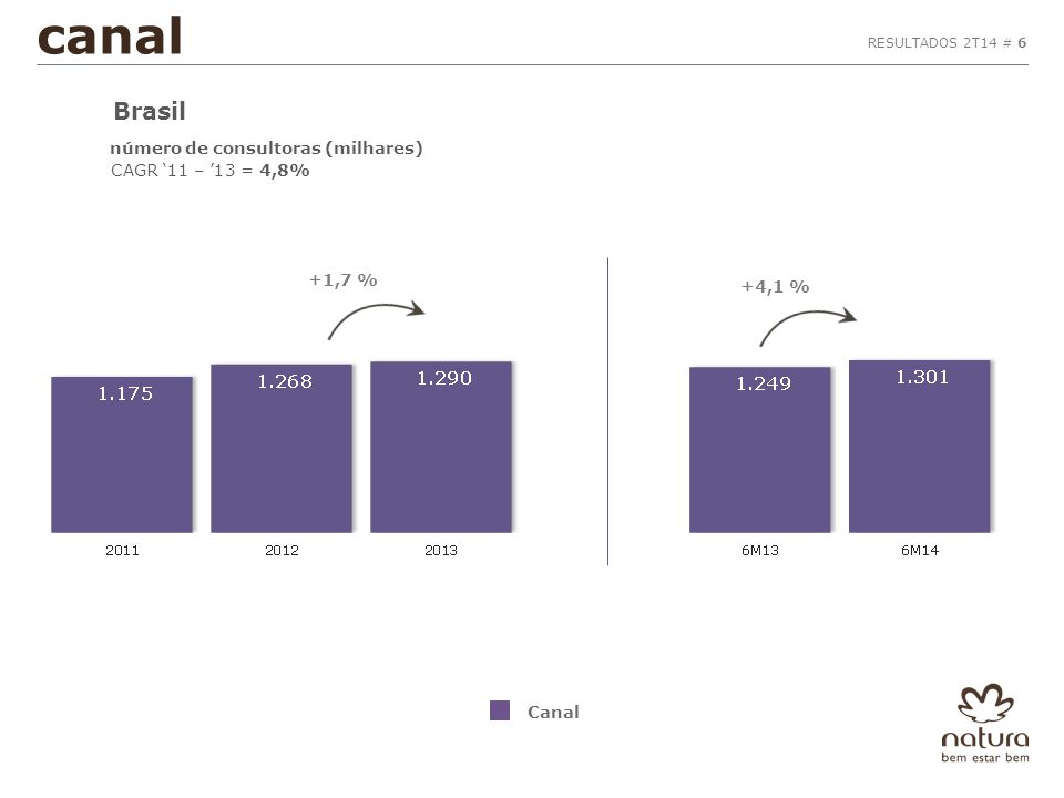 RESULTADOS 2T14 # 6 Canal canal Brasil número de consultoras (milhares) CAGR '11 – '13 = 4,8% +1,7 % +4,1 %