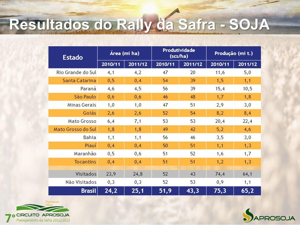 Resultados do Rally da Safra - SOJA Estado Área (mi ha) Produtividade (scs/ha) Produção (mi t.) 2010/112011/122010/112011/122010/112011/12 Rio Grande
