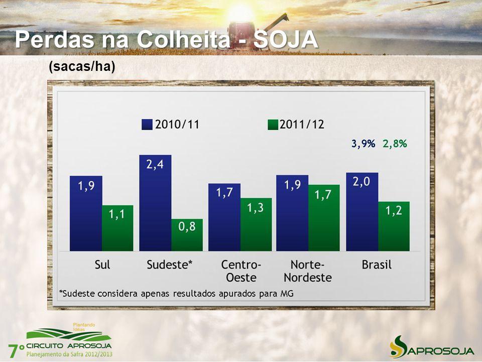 Perdas na Colheita - SOJA (sacas/ha)
