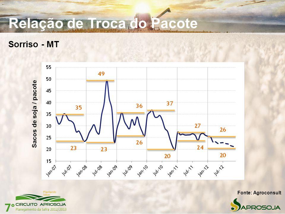 Relação de Troca do Pacote Sorriso - MT Fonte: Agroconsult Sacos de soja / pacote