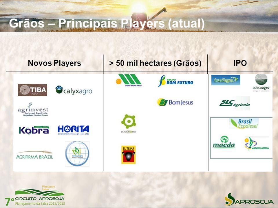 Grãos – Principais Players (atual) Novos Players> 50 mil hectares (Grãos)IPO