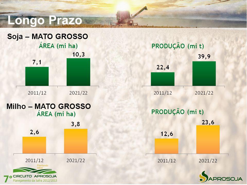 Longo Prazo Soja – MATO GROSSO Milho – MATO GROSSO ÁREA (mi ha) PRODUÇÃO (mi t) ÁREA (mi ha) PRODUÇÃO (mi t)
