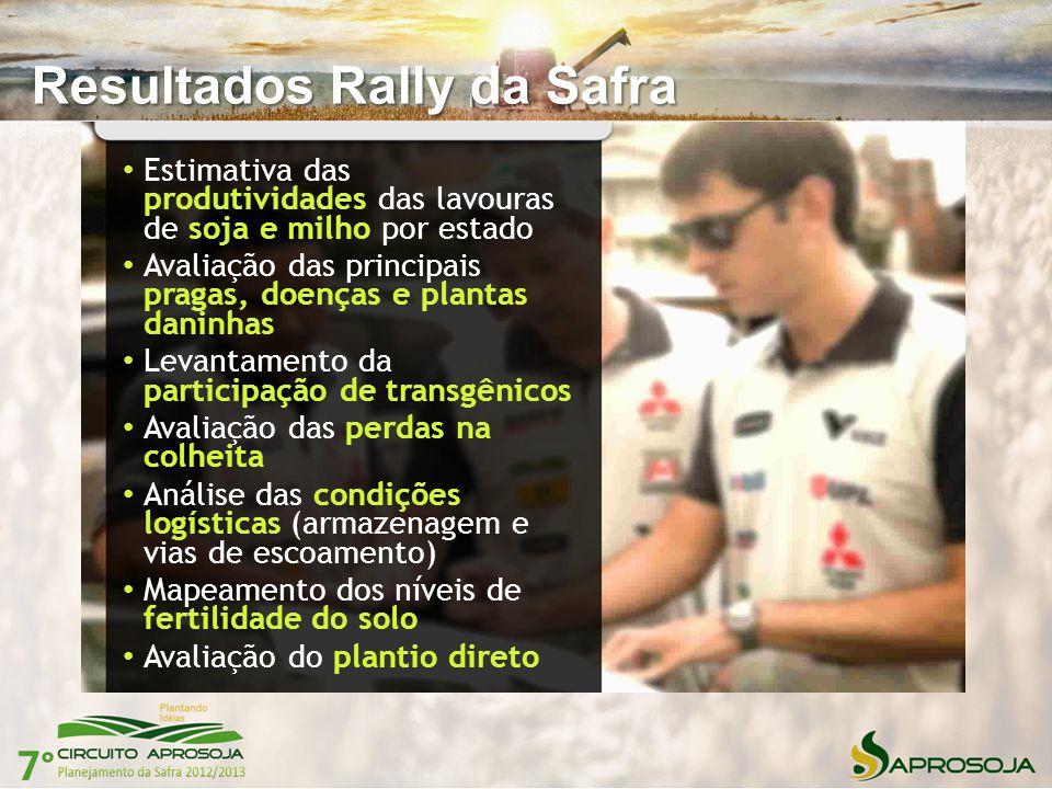 Resultados Rally da Safra Estimativa das produtividades das lavouras de soja e milho por estado Avaliação das principais pragas, doenças e plantas dan