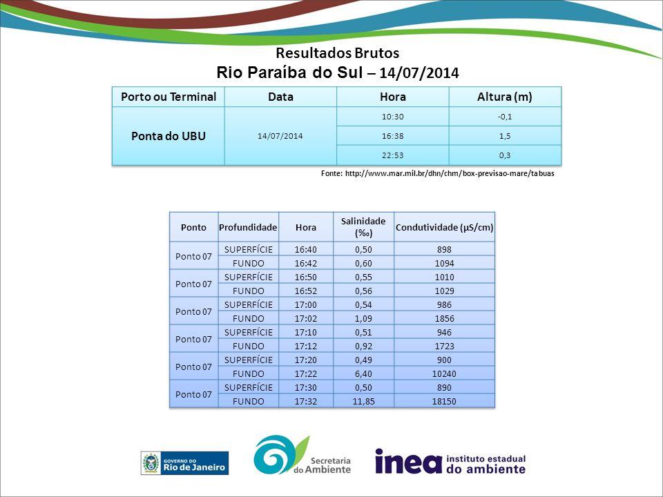 Resultados Brutos Rio Paraíba do Sul – 14/07/2014 Fonte: http://www.mar.mil.br/dhn/chm/box-previsao-mare/tabuas